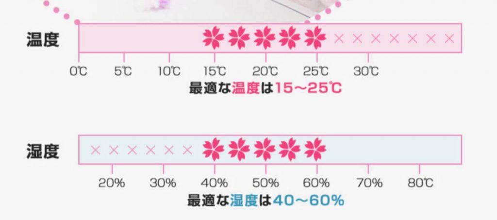 キレイな桜を咲かすには最適な『温度』と『湿度』が必要!